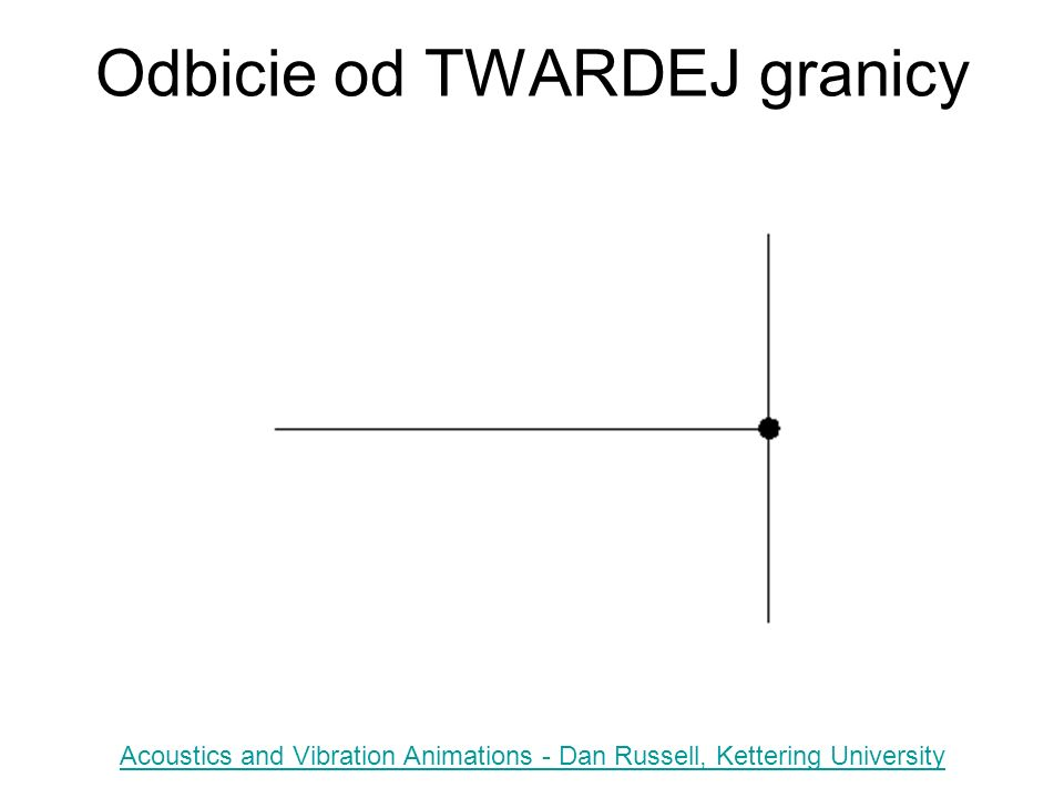 Odbicie od TWARDEJ granicy Acoustics and Vibration Animations - Dan Russell, Kettering University