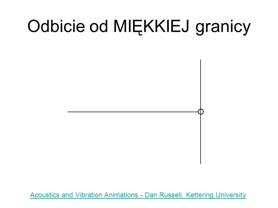 Odbicie od MIĘKKIEJ granicy Acoustics and Vibration Animations - Dan Russell, Kettering University