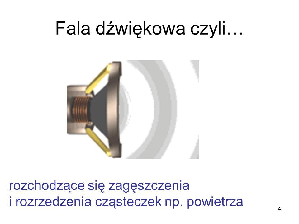 Polaryzacja fali Polaryzator 1 Fala padająca Polaryzator 2 Fala spolaryzowana Sumowanie zaburzeń o różnych polaryzacjach