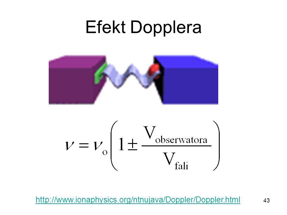 43 Efekt Dopplera http://www.ionaphysics.org/ntnujava/Doppler/Doppler.html
