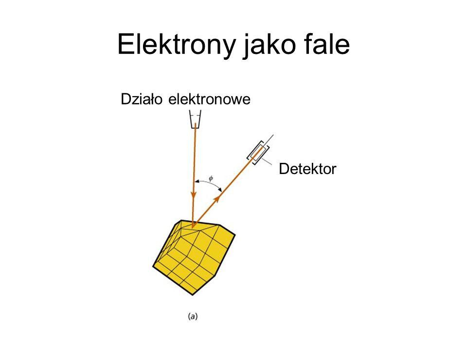 Elektrony jako fale Działo elektronowe Detektor