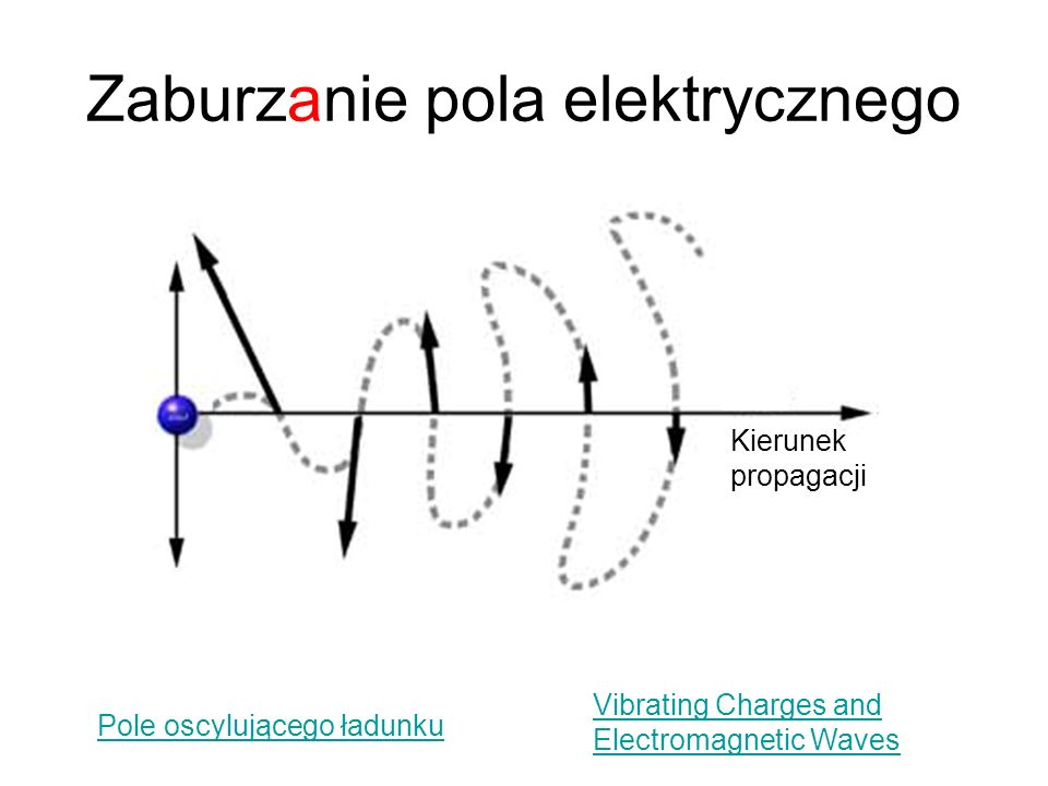 Interferencja fal kulistych na powierzchni wody Interferencja fal z punktowych źródeł To samo tylko statycznie
