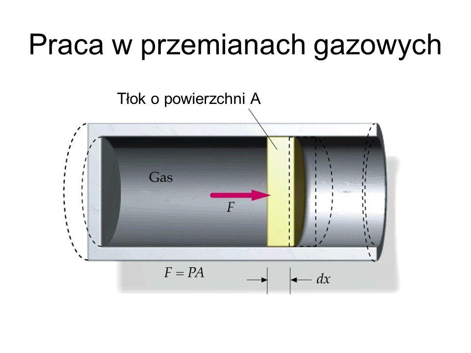 Praca w przemianach gazowych Tłok o powierzchni A