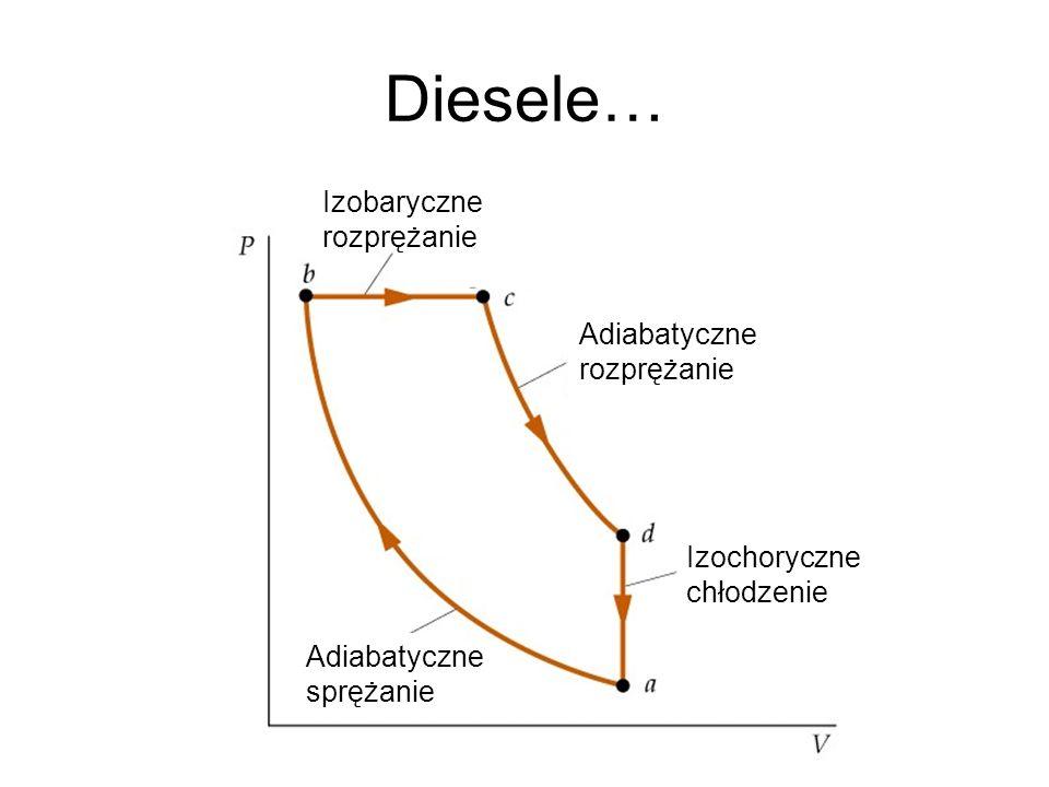 Diesele… Izochoryczne chłodzenie Adiabatyczne rozprężanie Adiabatyczne sprężanie Izobaryczne rozprężanie