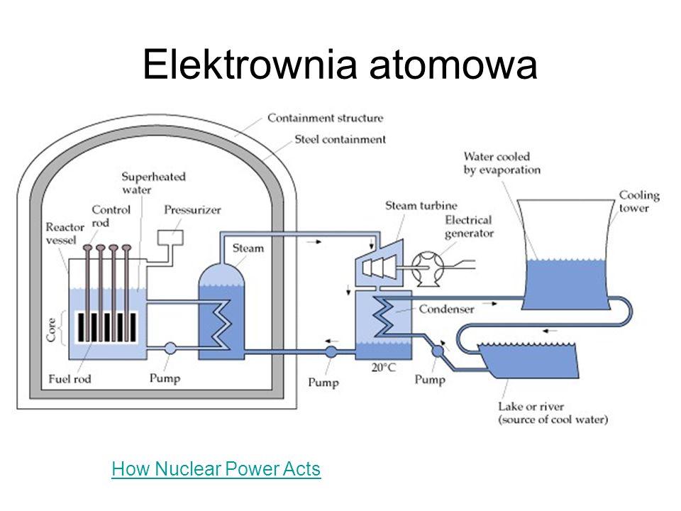 Elektrownia atomowa How Nuclear Power Acts