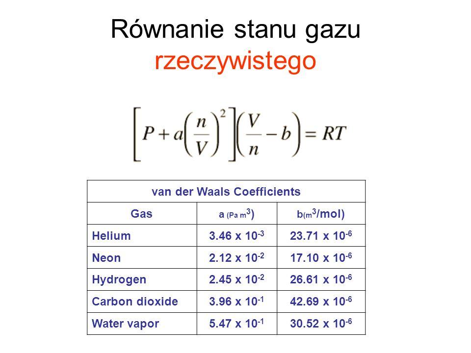 Równanie stanu gazu rzeczywistego van der Waals Coefficients Gas a (Pa m 3 ) b (m 3 /mol) Helium3.46 x 10 -3 23.71 x 10 -6 Neon2.12 x 10 -2 17.10 x 10 -6 Hydrogen2.45 x 10 -2 26.61 x 10 -6 Carbon dioxide3.96 x 10 -1 42.69 x 10 -6 Water vapor5.47 x 10 -1 30.52 x 10 -6