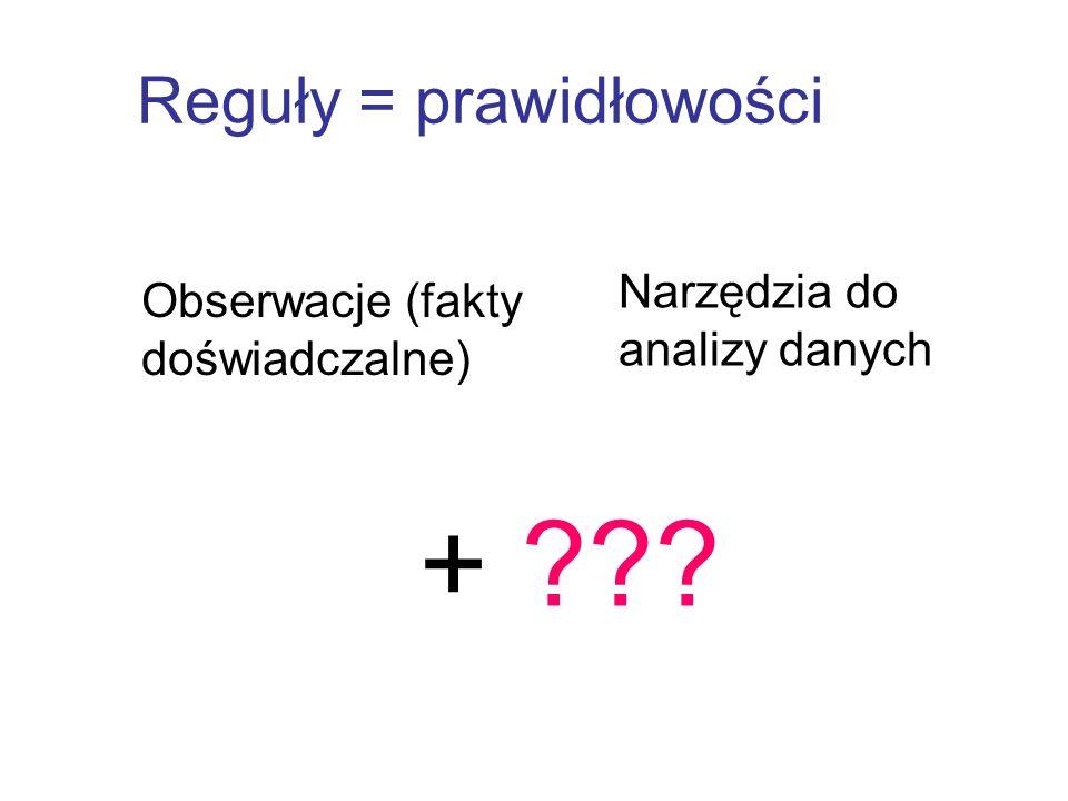 Reguły = prawidłowości Obserwacje (fakty doświadczalne) Narzędzia do analizy danych + ???