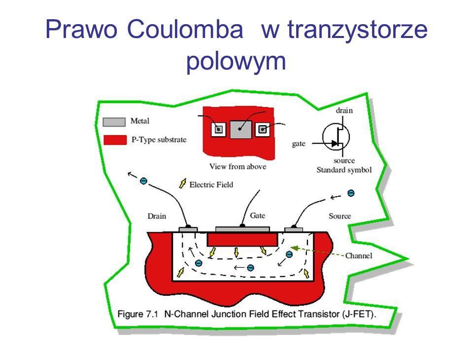 Siła Coulomba q1q1 q2q2 r 12 + - + +