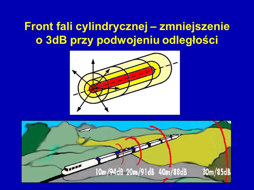 10 Front fali kulistej zmniejszenie natężenia o 6dB przy podwojeniu odległości