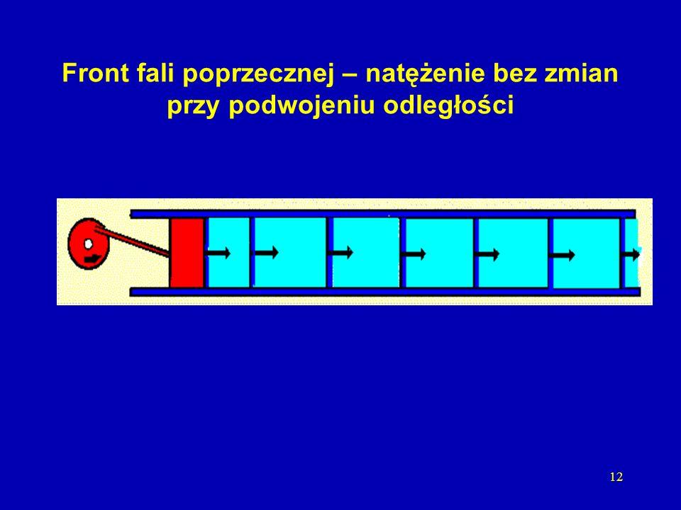 11 Front fali cylindrycznej – zmniejszenie o 3dB przy podwojeniu odległości
