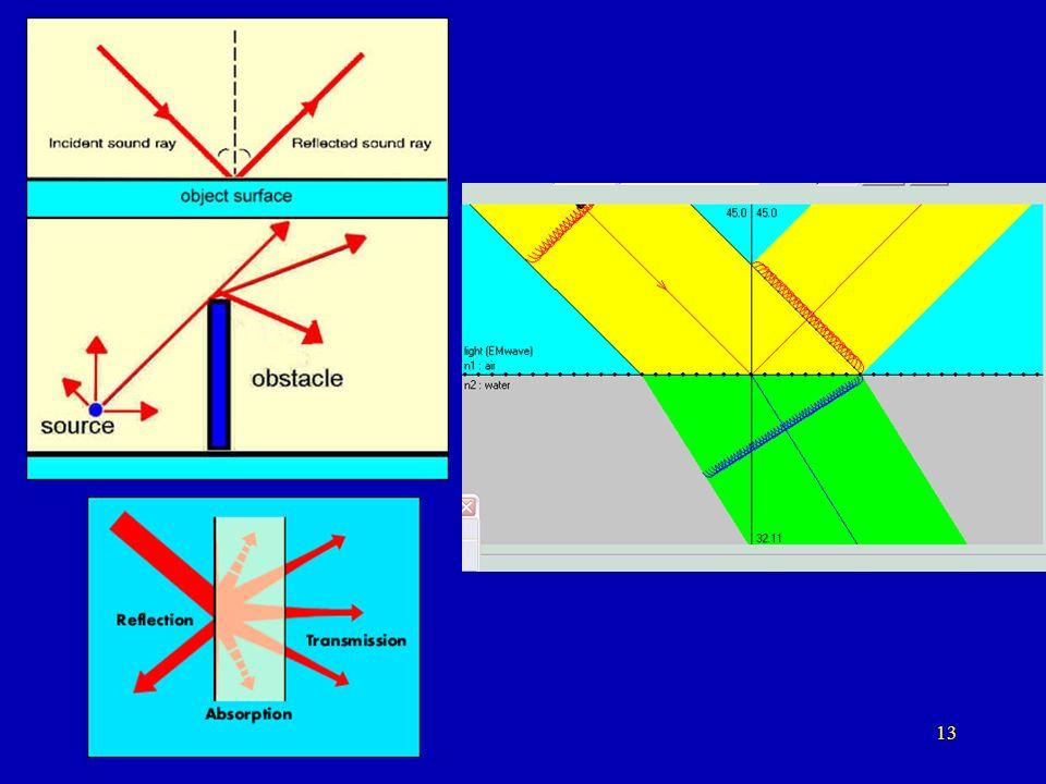 12 Front fali poprzecznej – natężenie bez zmian przy podwojeniu odległości