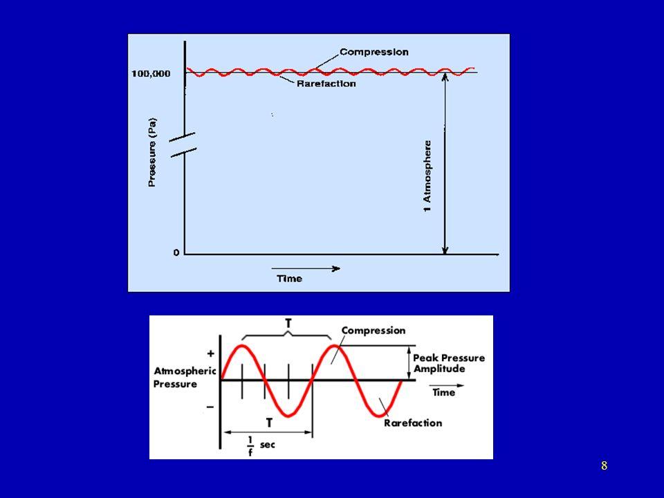 7 Czy fala poprzeczna może się zmienić w sferyczną ?