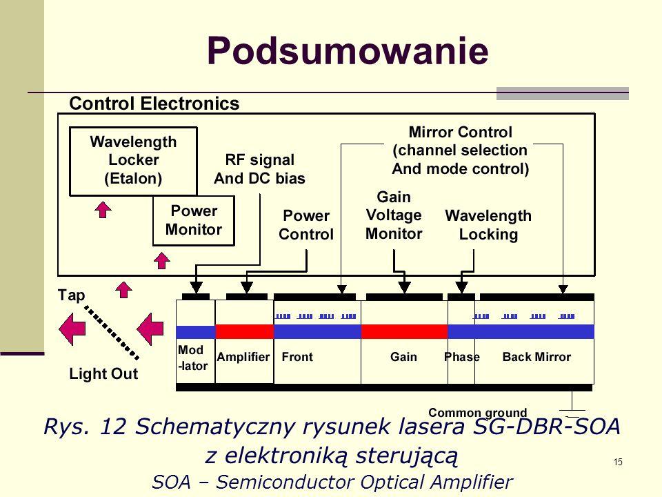 15 Podsumowanie Rys. 12 Schematyczny rysunek lasera SG-DBR-SOA z elektroniką sterującą SOA – Semiconductor Optical Amplifier