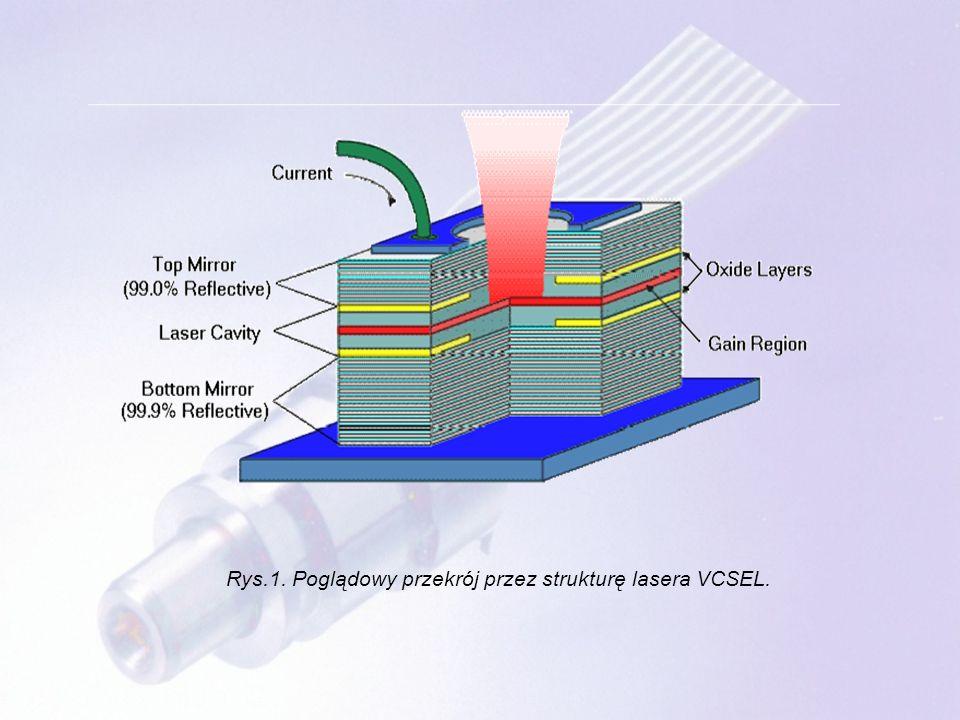 Rys. 2 Schemat i fotografia struktury lasera VCSEL.