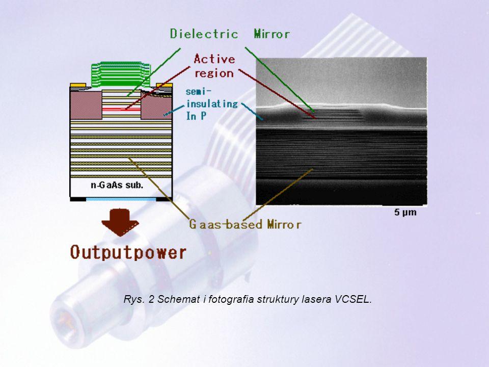 Rys.10.Obliczony numerycznie rozkład temperatury w typowym laserze VCSEL.