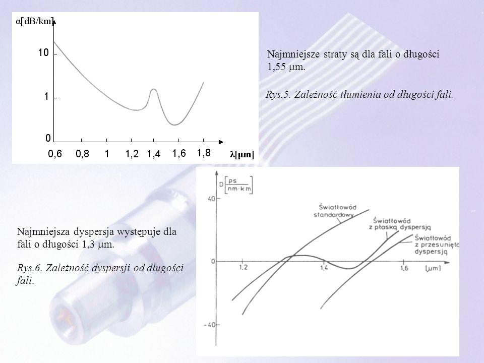 Rys.5. Zależność tłumienia od długości fali. Rys.6. Zależność dyspersji od długości fali. Najmniejsze straty są dla fali o długości 1,55 m. Najmniejsz