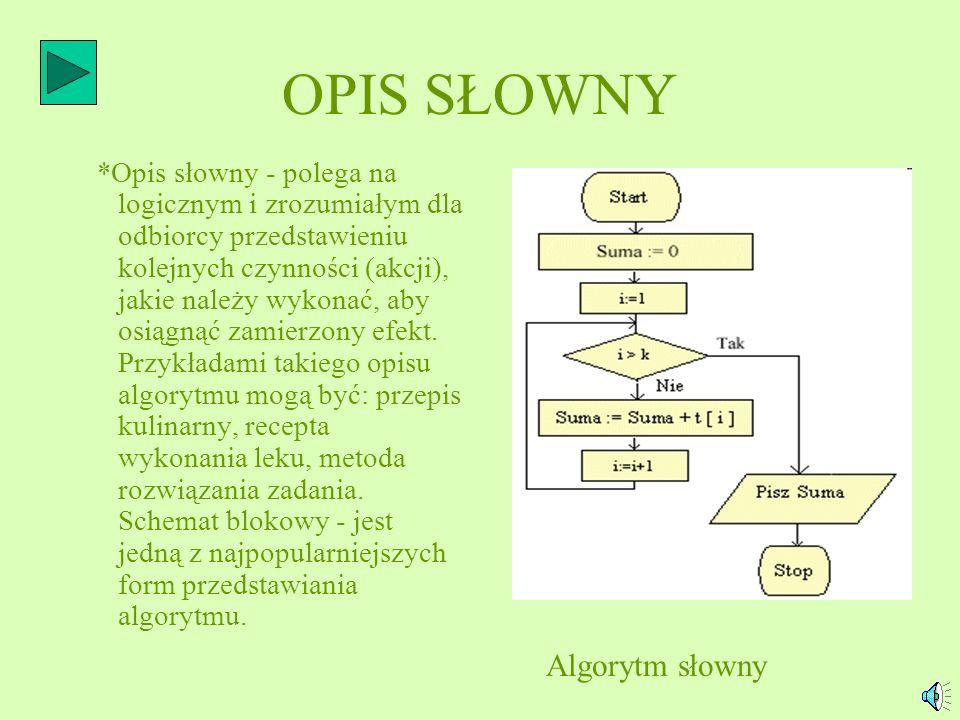 OPIS SŁOWNY *Opis słowny - polega na logicznym i zrozumiałym dla odbiorcy przedstawieniu kolejnych czynności (akcji), jakie należy wykonać, aby osiągnąć zamierzony efekt.