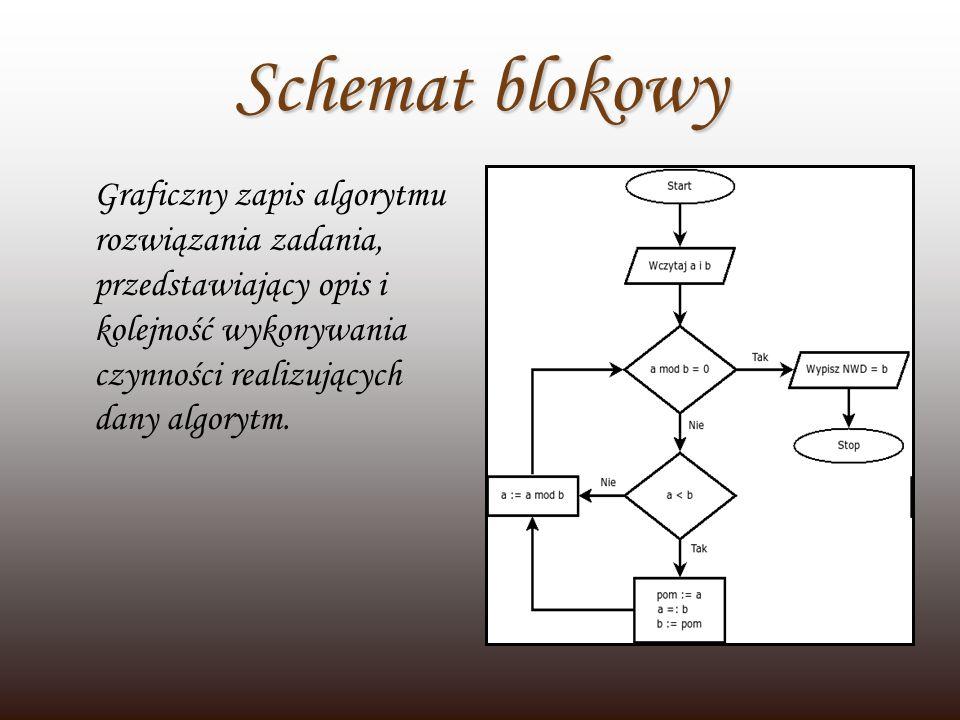 Schemat blokowy Graficzny zapis algorytmu rozwiązania zadania, przedstawiający opis i kolejność wykonywania czynności realizujących dany algorytm.