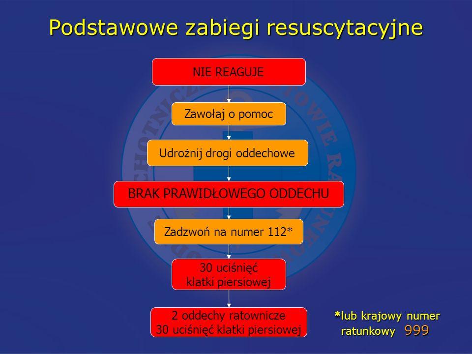 Udrożnij drogi oddechowe 30 uciśnięć klatki piersiowej 2 oddechy ratownicze 30 uciśnięć klatki piersiowej Zawołaj o pomoc Zadzwoń na numer 112* Podsta