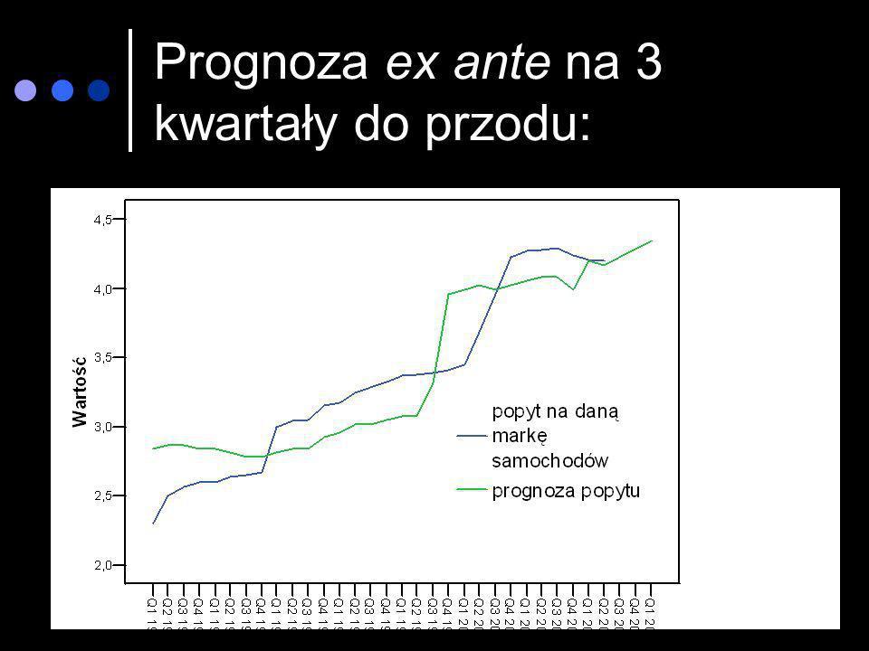 Prognoza ex ante na 3 kwartały do przodu: