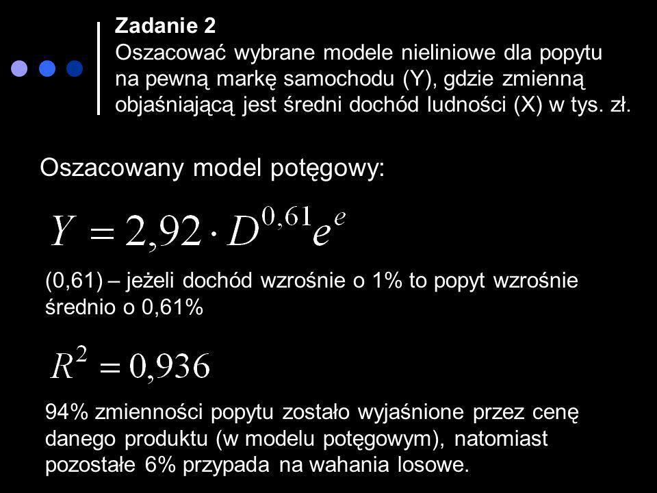 Oszacowany model potęgowy: (0,61) – jeżeli dochód wzrośnie o 1% to popyt wzrośnie średnio o 0,61% 94% zmienności popytu zostało wyjaśnione przez cenę