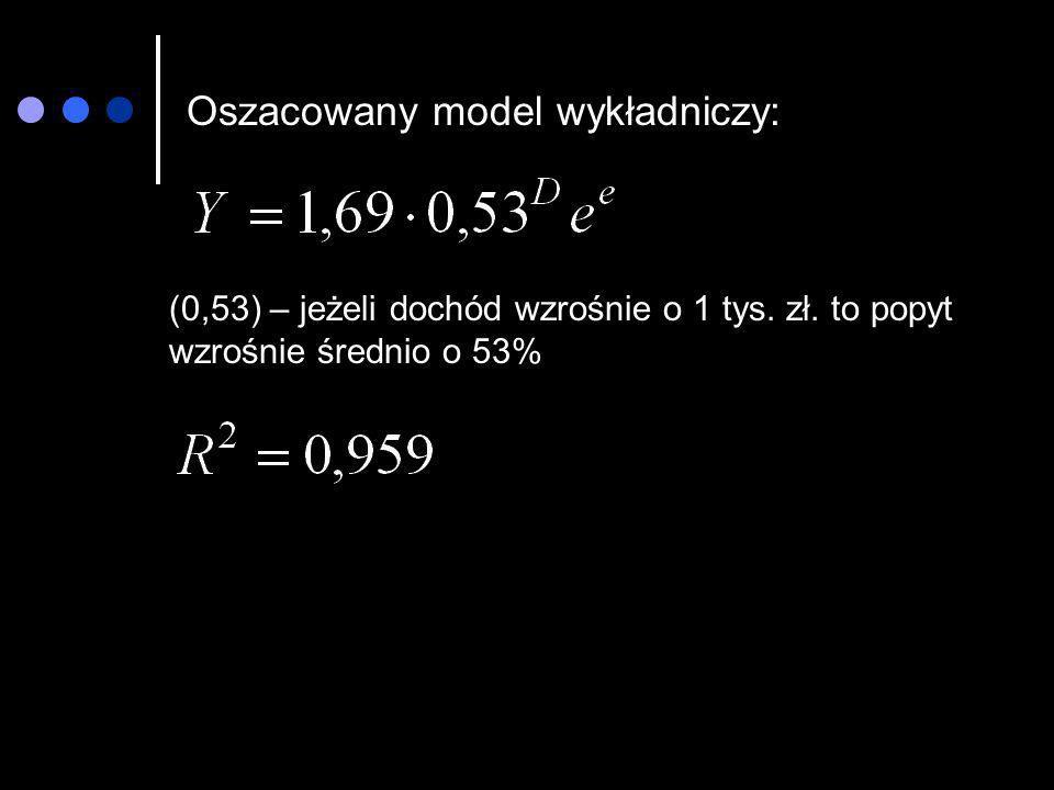 Oszacowany model wykładniczy: (0,53) – jeżeli dochód wzrośnie o 1 tys. zł. to popyt wzrośnie średnio o 53%