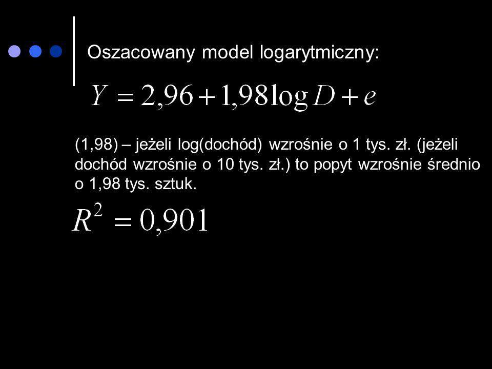 Oszacowany model logarytmiczny: (1,98) – jeżeli log(dochód) wzrośnie o 1 tys. zł. (jeżeli dochód wzrośnie o 10 tys. zł.) to popyt wzrośnie średnio o 1