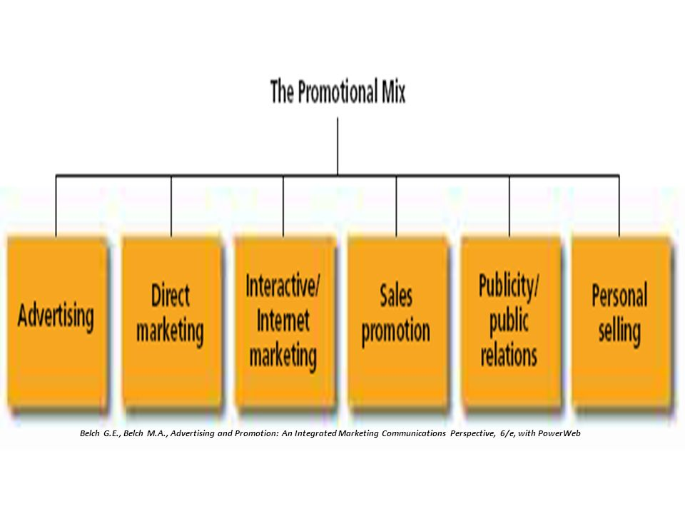Belch G.E., Belch M.A., Advertising and Promotion: An Integrated Marketing Communications Perspective, 6/e, with PowerWeb