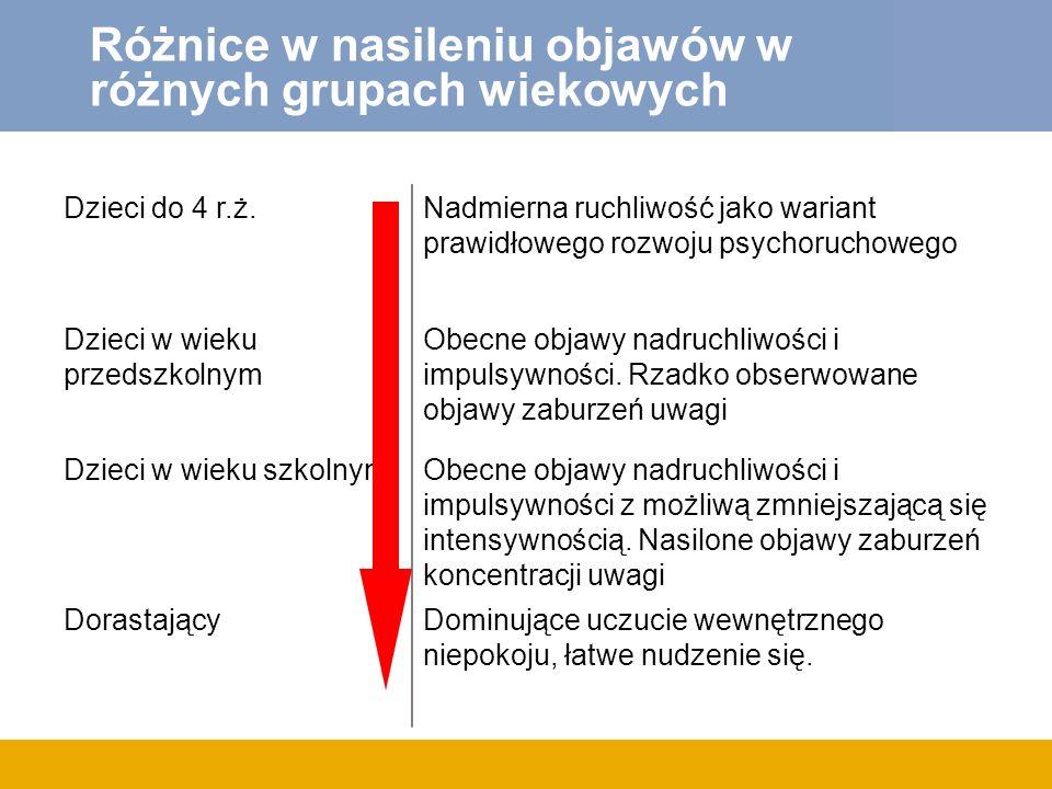 Różnice w nasileniu objawów w różnych grupach wiekowych Dzieci do 4 r.ż.Nadmierna ruchliwość jako wariant prawidłowego rozwoju psychoruchowego Dzieci w wieku przedszkolnym Obecne objawy nadruchliwości i impulsywności.