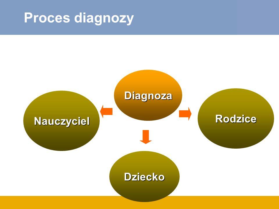 Diagnoza Nauczyciel Dziecko Proces diagnozy Rodzice