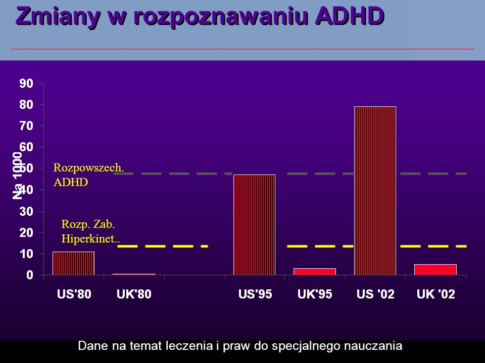 Zmiany w rozpoznawaniu ADHD Dane na temat leczenia i praw do specjalnego nauczania Rozpowszech.