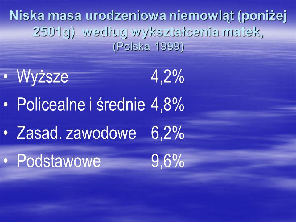 Niska masa urodzeniowa niemowląt (poniżej 2501g) według wykształcenia matek, (Polska 1999) Wyższe4,2% Policealne i średnie4,8% Zasad. zawodowe6,2% Pod