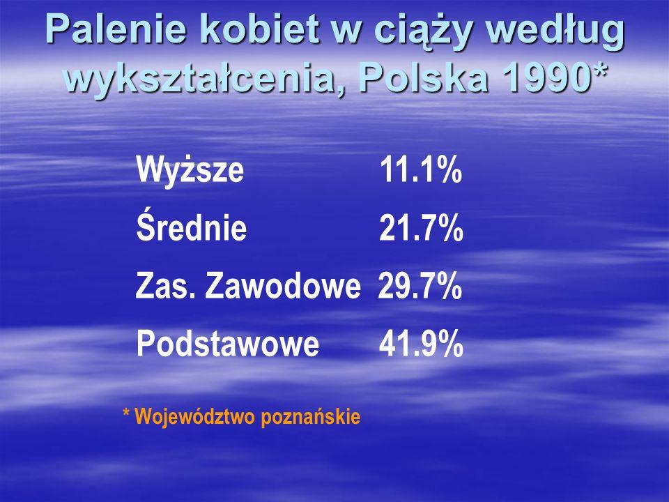 Palenie kobiet w ciąży według wykształcenia, Polska 1990* Wyższe 11.1% Średnie 21.7% Zas. Zawodowe 29.7% Podstawowe 41.9% * Województwo poznańskie