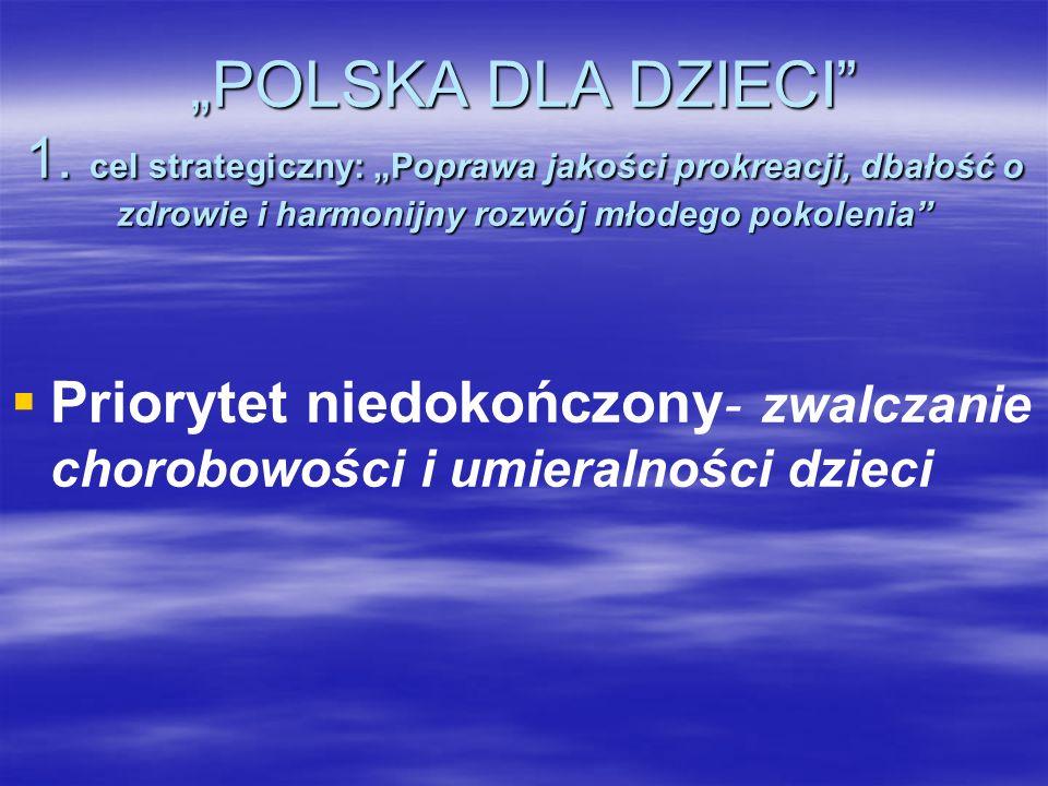 POLSKA DLA DZIECI 1. cel strategiczny: Poprawa jakości prokreacji, dbałość o zdrowie i harmonijny rozwój młodego pokolenia Priorytet niedokończony - z