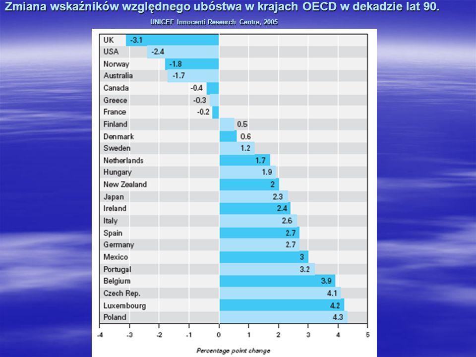 Zmiana wskaźników względnego ubóstwa w krajach OECD w dekadzie lat 90. UNICEF Innocenti Research Centre, 2005