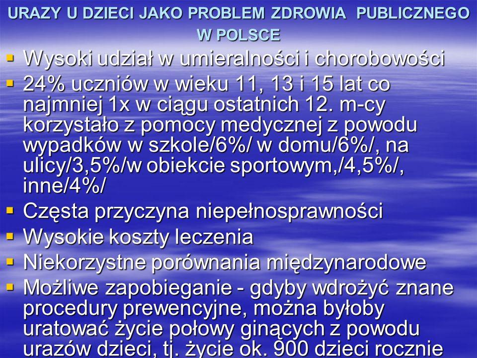 URAZY U DZIECI JAKO PROBLEM ZDROWIA PUBLICZNEGO W POLSCE Wysoki udział w umieralności i chorobowości Wysoki udział w umieralności i chorobowości 24% u
