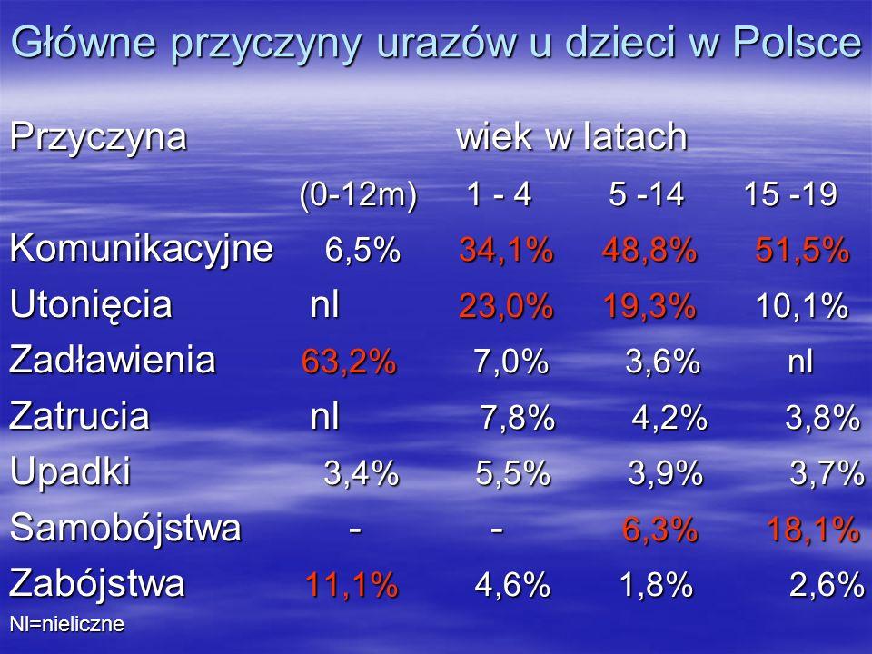 Główne przyczyny urazów u dzieci w Polsce Przyczyna wiek w latach (0-12m) 1 - 4 5 -14 15 -19 (0-12m) 1 - 4 5 -14 15 -19 Komunikacyjne 6,5% 34,1% 48,8%
