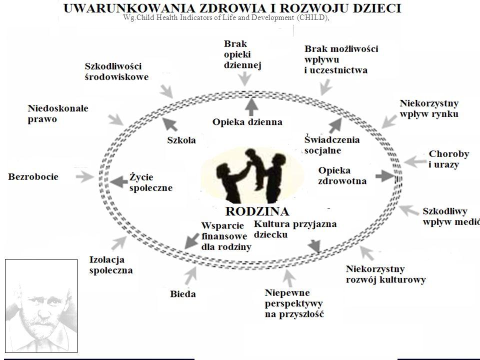 Dzieci i młodzież w Polsce ( Wg GUS 2003 r.) ------------------------------------------------------------------ Wiek w latach Liczba w mln Wiek w latach Liczba w mln------------------------------------------------------------------ 0 – 4 1 821 176 0 – 4 1 821 176 5 – 9 2 129 304 5 – 9 2 129 304 10 – 14 2 629 691 10 – 14 2 629 691 15 – 19 3 105 666 15 – 19 3 105 666--------------------------------------------------------------------------- Ogółem 9 685 837 Ogółem 9 685 837