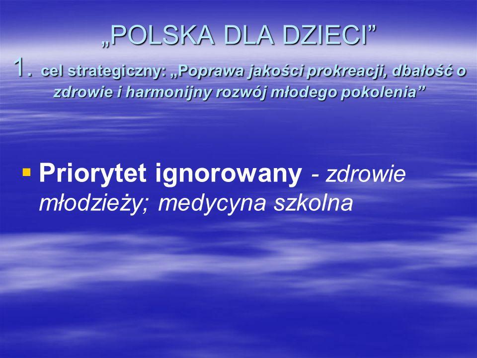 POLSKA DLA DZIECI 1. cel strategiczny: Poprawa jakości prokreacji, dbałość o zdrowie i harmonijny rozwój młodego pokolenia Priorytet ignorowany - zdro