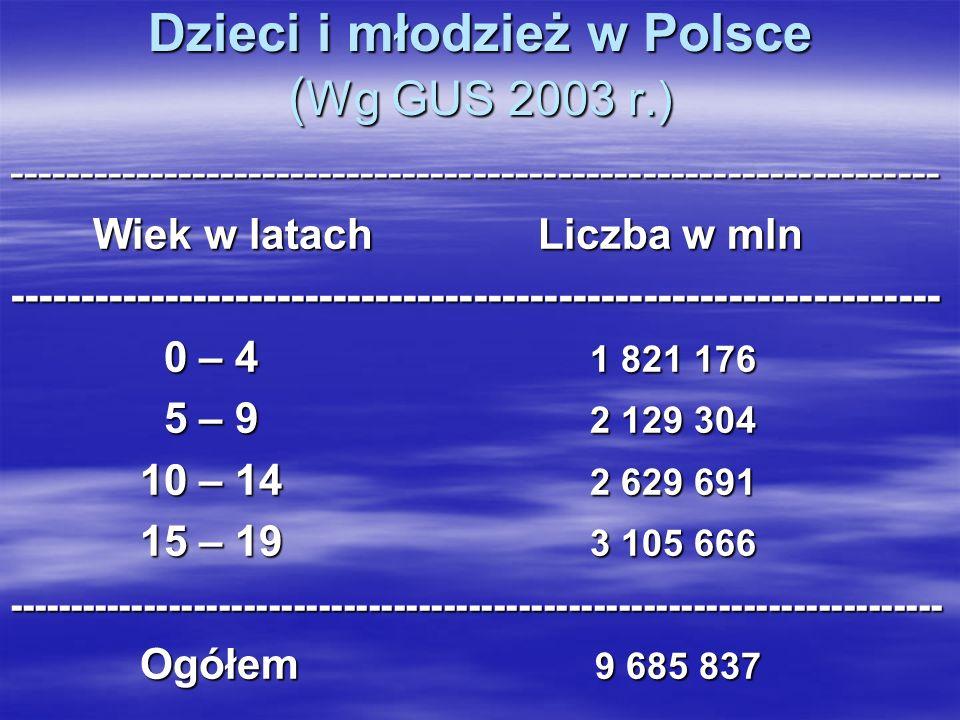 Dzieci i młodzież w Polsce ( Wg GUS 2003 r.) ------------------------------------------------------------------ Wiek w latach Liczba w mln Wiek w lata
