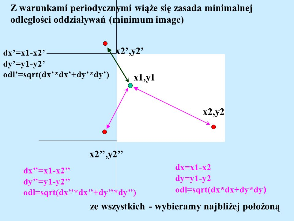 ze wszystkich - wybieramy najbliżej położoną x1,y1 x2,y2 dx=x1-x2 dy=y1-y2 odl=sqrt(dx*dx+dy*dy ) dx=x1-x2 dy=y1-y2 odl=sqrt(dx*dx+dy*dy) dx=x1-x2 dy=y1-y2 odl=sqrt(dx*dx+dy*dy) Z warunkami periodycznymi wiąże się zasada minimalnej odległości oddziaływań (minimum image)