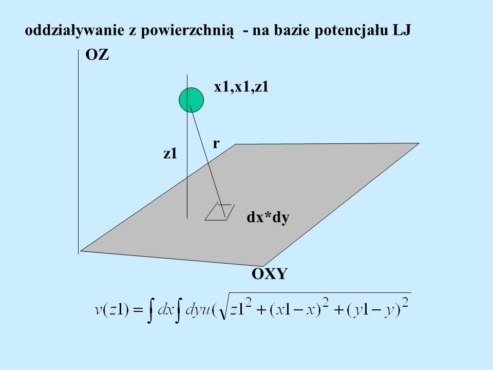 oddziaływanie z powierzchnią - na bazie potencjału LJ OXY OZ dx*dy r x1,x1,z1 z1