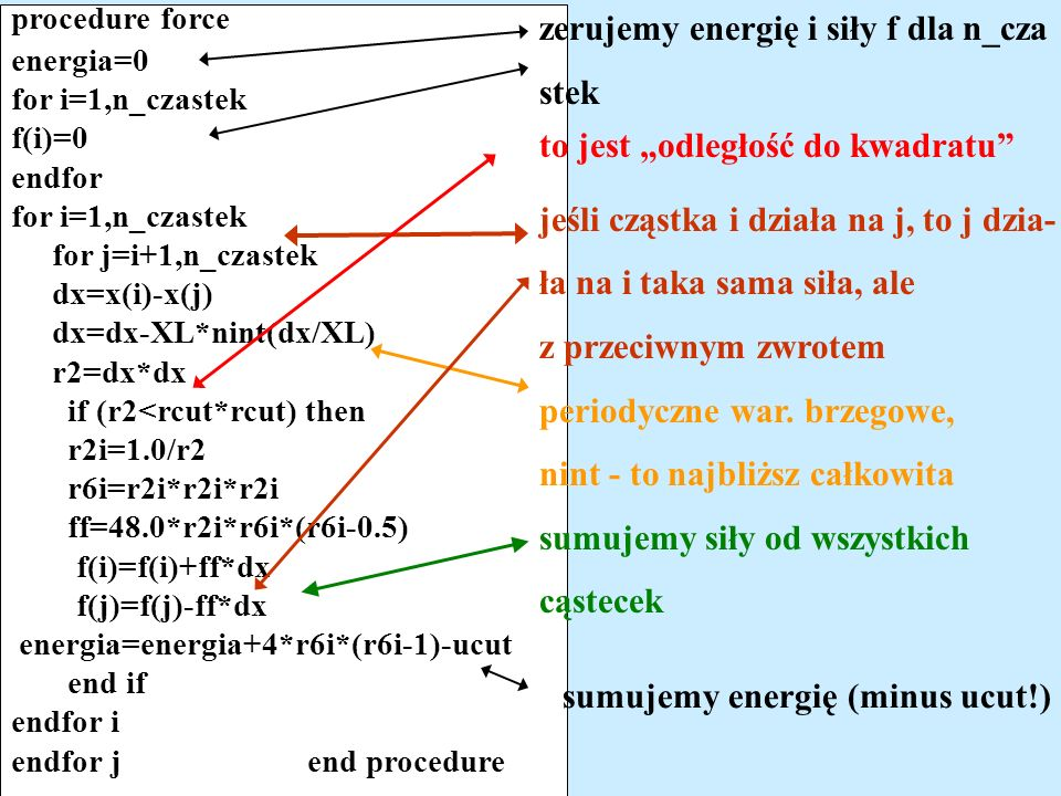 procedure force energia=0 for i=1,n_czastek f(i)=0 endfor for i=1,n_czastek for j=i+1,n_czastek dx=x(i)-x(j) dx=dx-XL*nint(dx/XL) r2=dx*dx if (r2<rcut*rcut) then r2i=1.0/r2 r6i=r2i*r2i*r2i ff=48.0*r2i*r6i*(r6i-0.5) f(i)=f(i)+ff*dx f(j)=f(j)-ff*dx energia=energia+4*r6i*(r6i-1)-ucut end if endfor i endfor j end procedure zerujemy energię i siły f dla n_cza stek jeśli cząstka i działa na j, to j dzia- ła na i taka sama siła, ale z przeciwnym zwrotem periodyczne war.