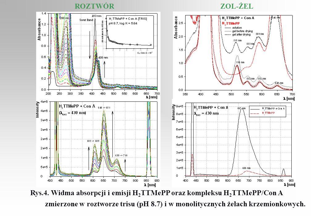 ROZTWÓRZOL-ŻEL Rys.4. Widma absorpcji i emisji H 2 TTMePP oraz kompleksu H 2 TTMePP/Con A zmierzone w roztworze trisu (pH 8.7) i w monolitycznych żela