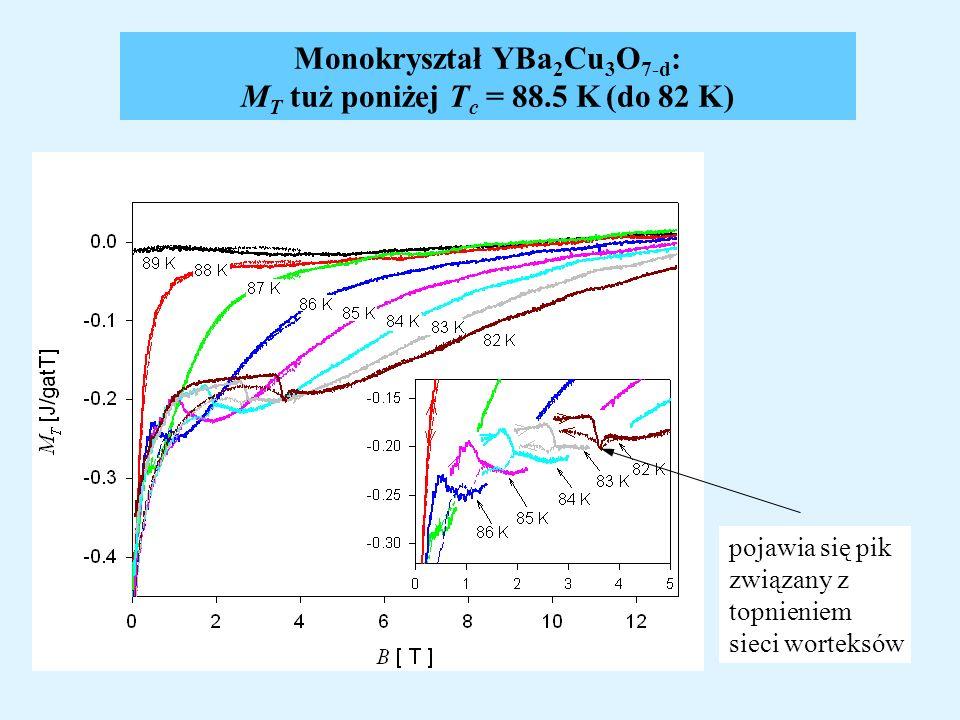 Monokryształ YBa 2 Cu 3 O 7-d : M T tuż poniżej T c = 88.5 K (do 82 K) pojawia się pik związany z topnieniem sieci worteksów