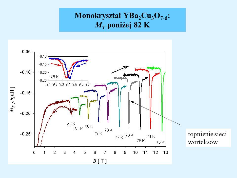 Monokryształ YBa 2 Cu 3 O 7-d : M T poniżej 82 K topnienie sieci worteksów