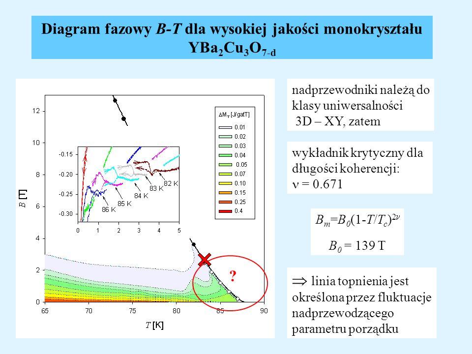 Diagram fazowy B-T dla wysokiej jakości monokryształu YBa 2 Cu 3 O 7-d nadprzewodniki należą do klasy uniwersalności 3D – XY, zatem wykładnik krytyczn