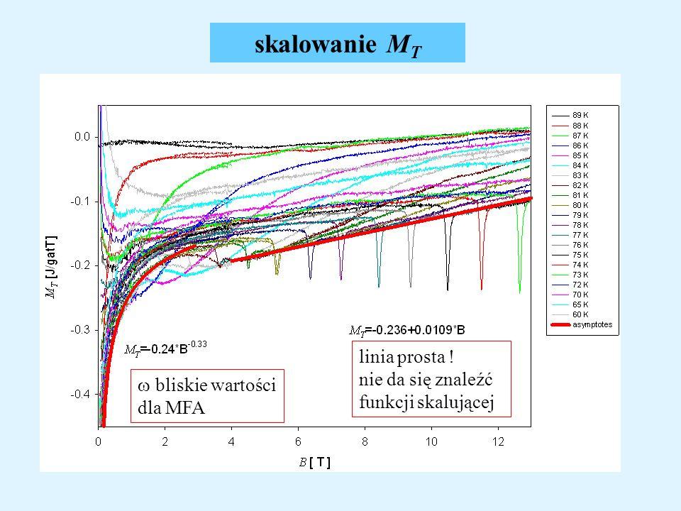 skalowanie M T bliskie wartości dla MFA linia prosta ! nie da się znaleźć funkcji skalującej