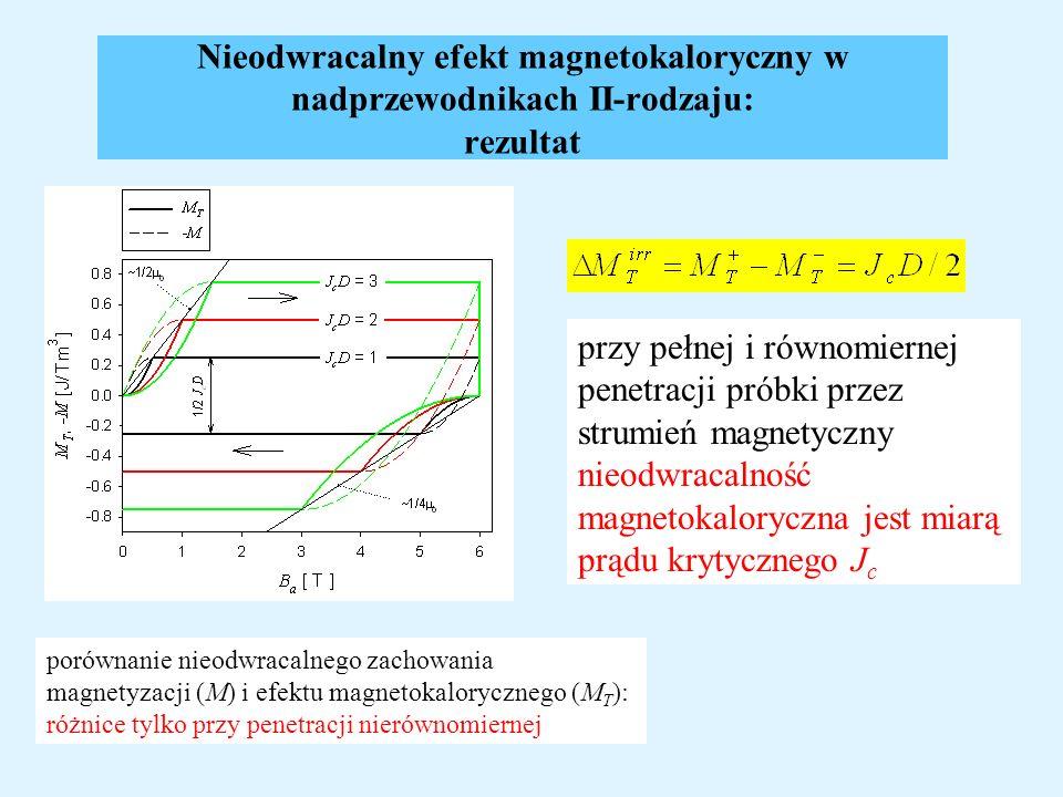 Nieodwracalny efekt magnetokaloryczny w nadprzewodnikach II-rodzaju: rezultat porównanie nieodwracalnego zachowania magnetyzacji (M) i efektu magnetok