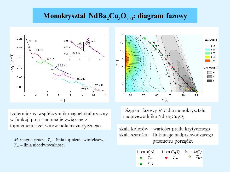 Monokryształ NdBa 2 Cu 3 O 7-d : diagram fazowy skala kolorów – wartości prądu krytycznego skala szarości – fluktuacje nadprzewodzącego parametru porz